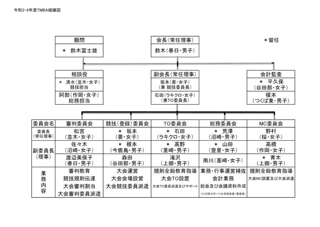 令和3・4年度TMBA組織図